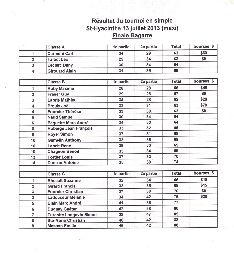 resultats St-Hyacinthe du 13 juillet 2013 bagarre